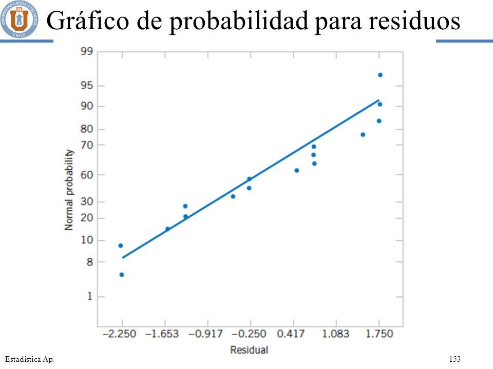 Gráfico de probabilidad para residuos