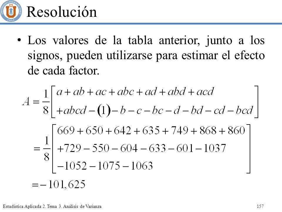 Resolución Los valores de la tabla anterior, junto a los signos, pueden utilizarse para estimar el efecto de cada factor.