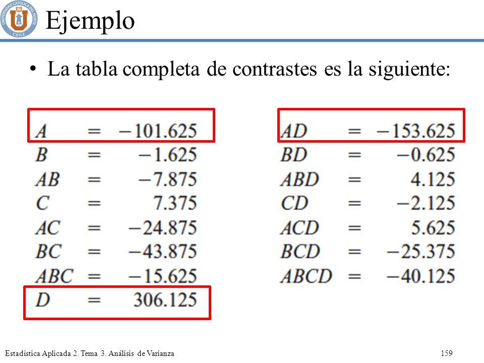Ejemplo La tabla completa de contrastes es la siguiente: