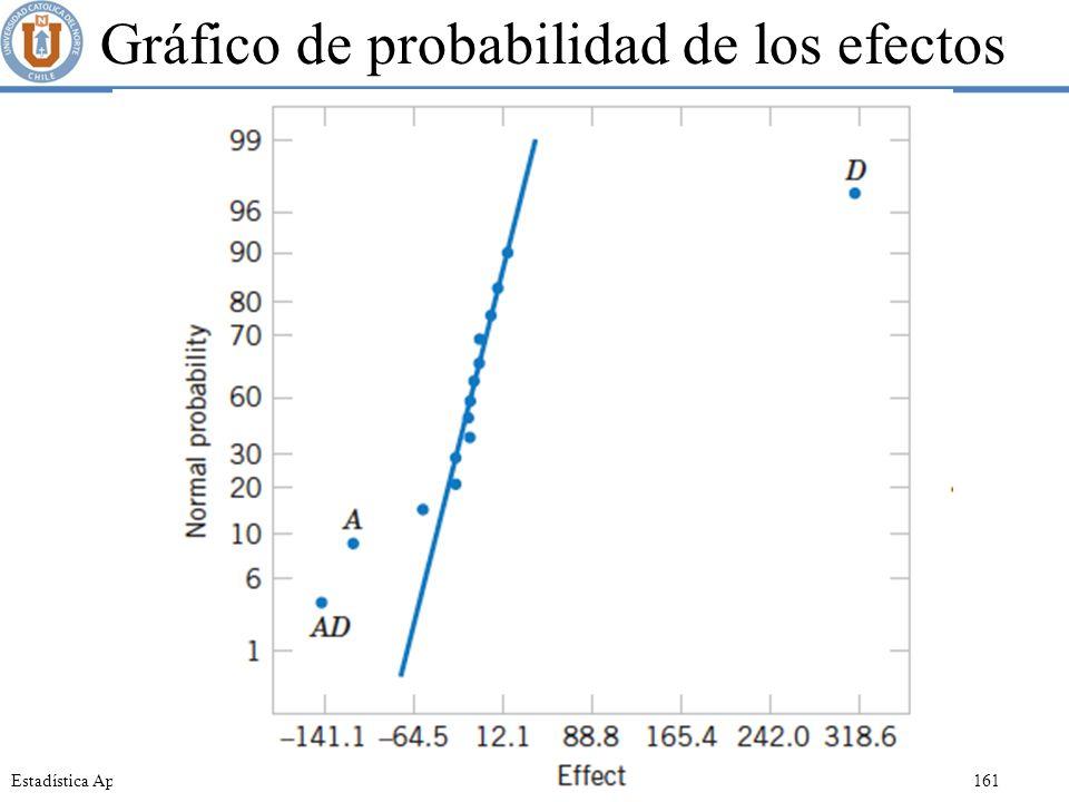 Gráfico de probabilidad de los efectos