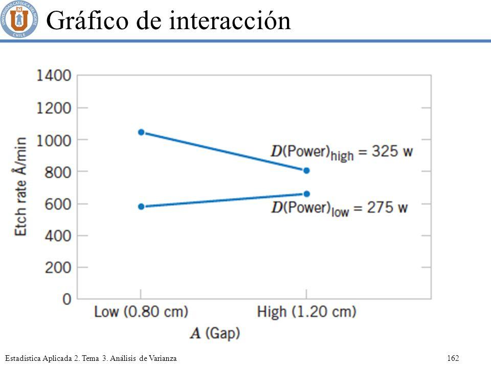 Gráfico de interacción