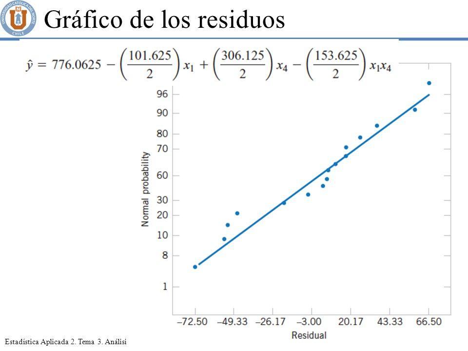 Gráfico de los residuos
