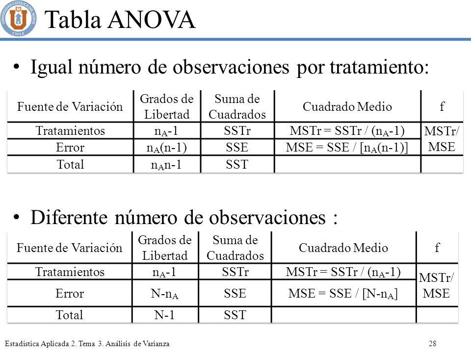 Tabla ANOVA Igual número de observaciones por tratamiento: