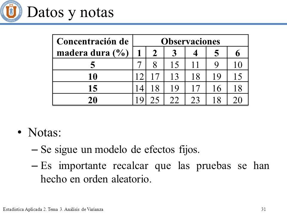 Concentración de madera dura (%)