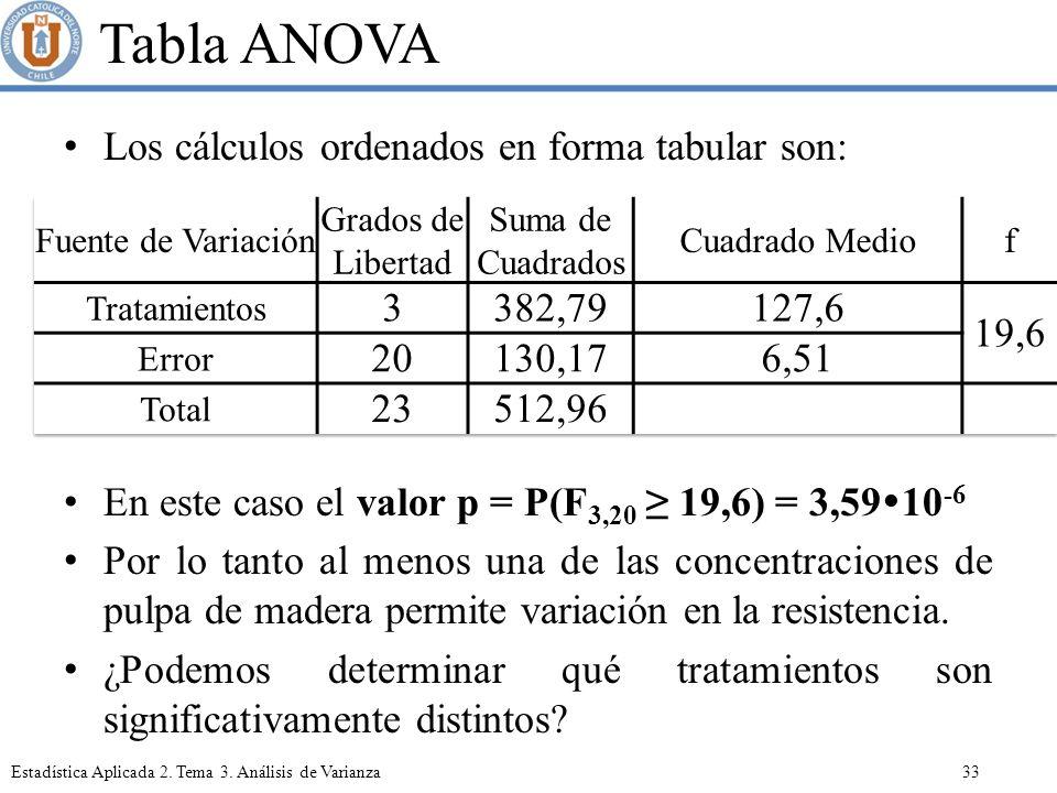 Tabla ANOVA Los cálculos ordenados en forma tabular son: