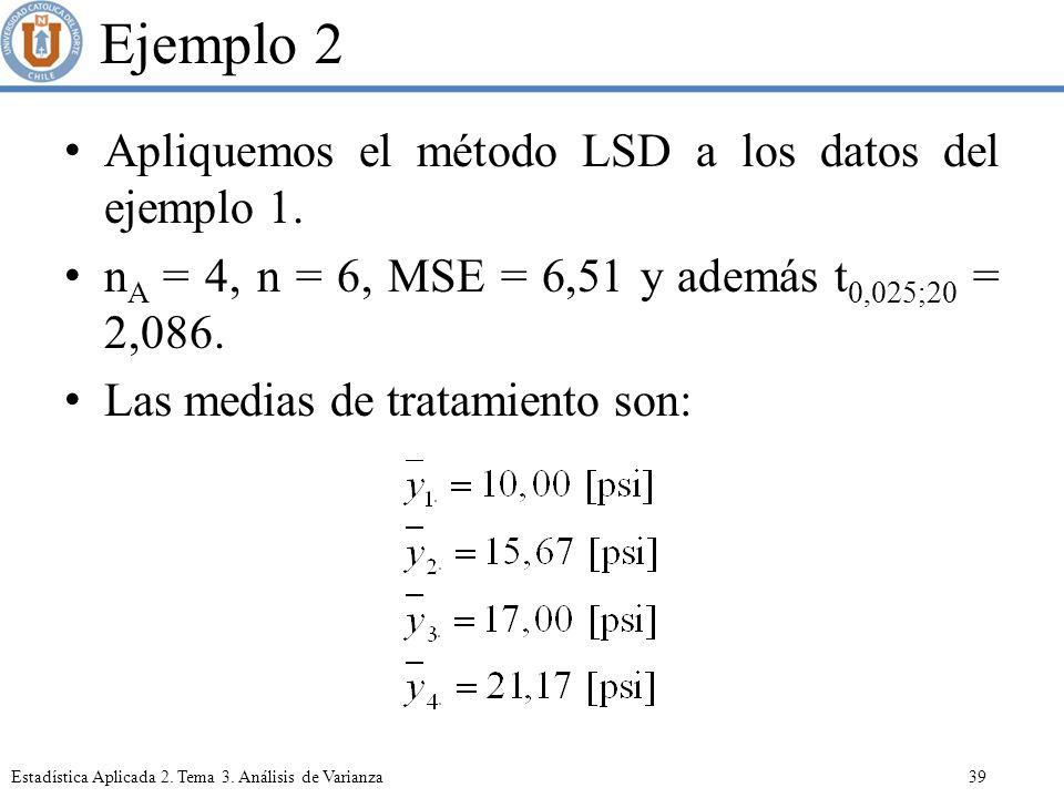 Ejemplo 2 Apliquemos el método LSD a los datos del ejemplo 1.