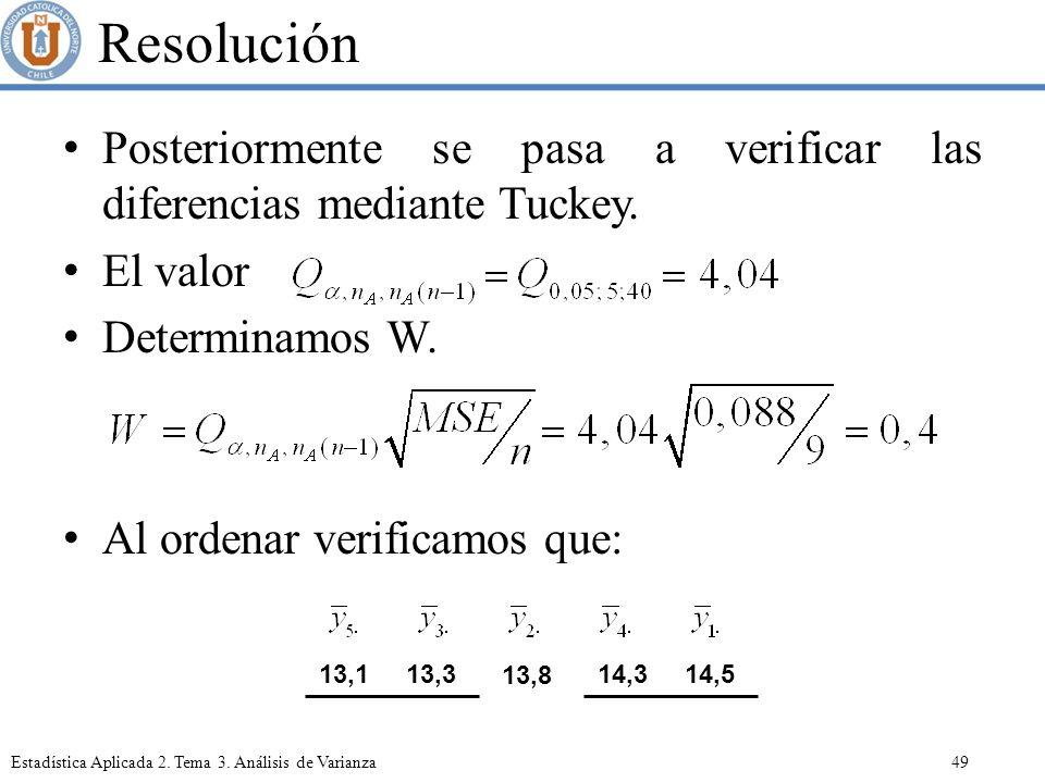 Resolución Posteriormente se pasa a verificar las diferencias mediante Tuckey. El valor. Determinamos W.