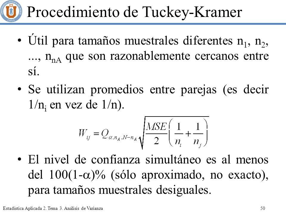 Procedimiento de Tuckey-Kramer