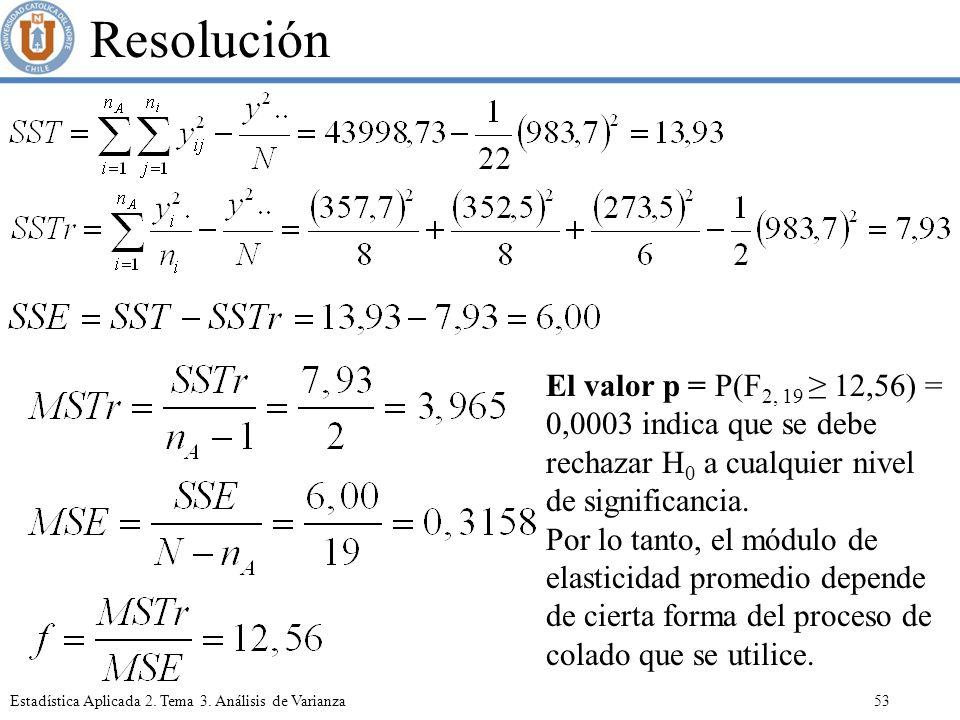 Resolución El valor p = P(F2, 19 ≥ 12,56) = 0,0003 indica que se debe rechazar H0 a cualquier nivel de significancia.