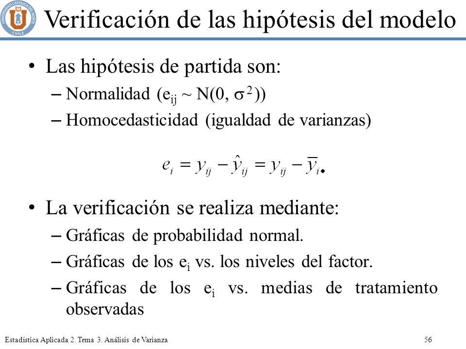 Verificación de las hipótesis del modelo