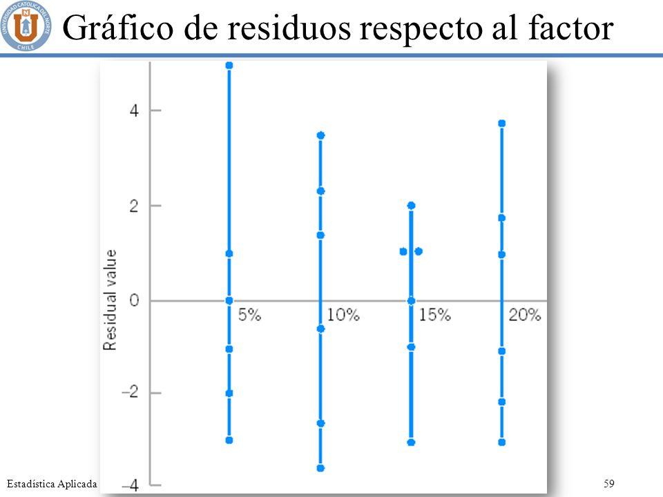 Gráfico de residuos respecto al factor