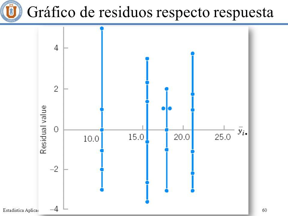 Gráfico de residuos respecto respuesta
