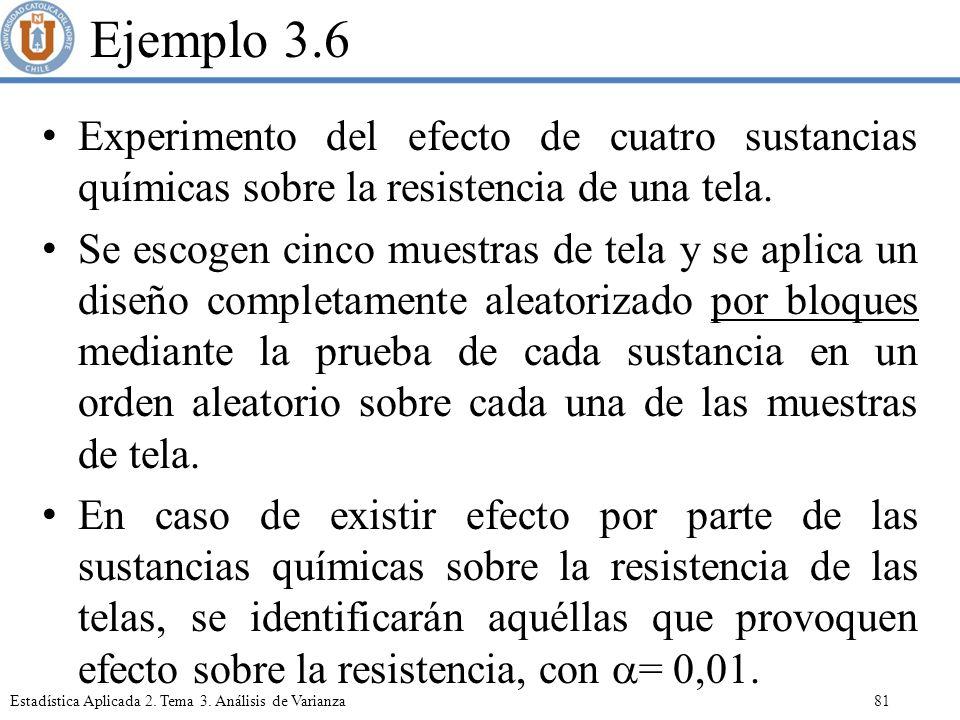 Ejemplo 3.6 Experimento del efecto de cuatro sustancias químicas sobre la resistencia de una tela.