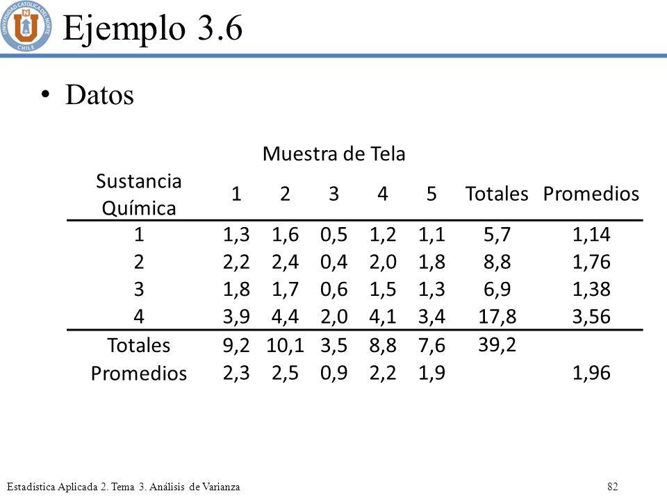 Ejemplo 3.6 Datos Muestra de Tela Sustancia Química 1 2 3 4 5 Totales