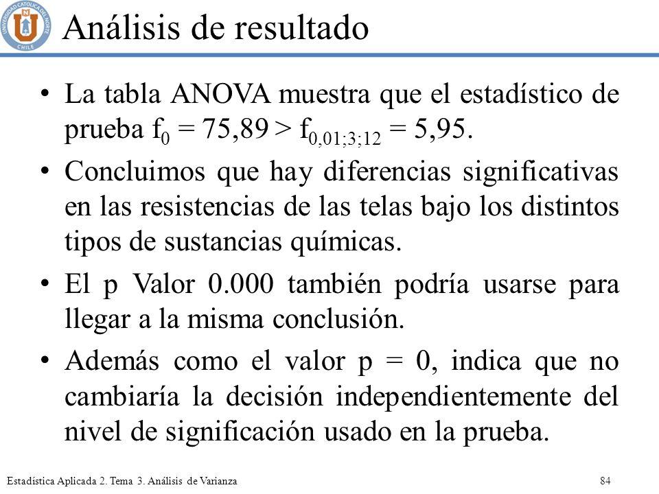 Análisis de resultado La tabla ANOVA muestra que el estadístico de prueba f0 = 75,89 > f0,01;3;12 = 5,95.