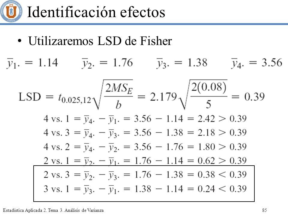 Identificación efectos