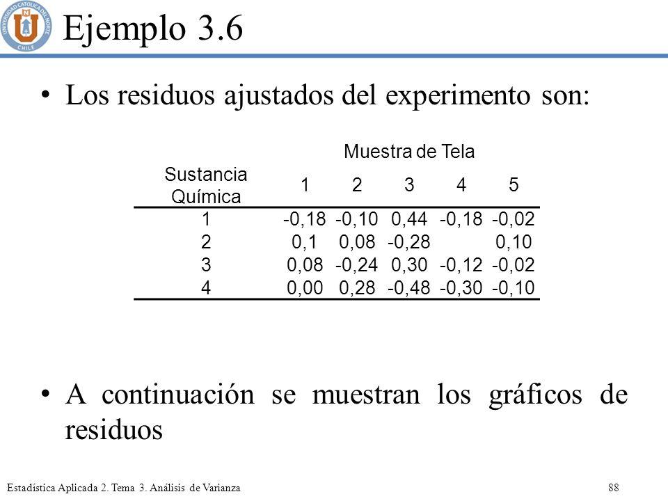 Ejemplo 3.6 Los residuos ajustados del experimento son: