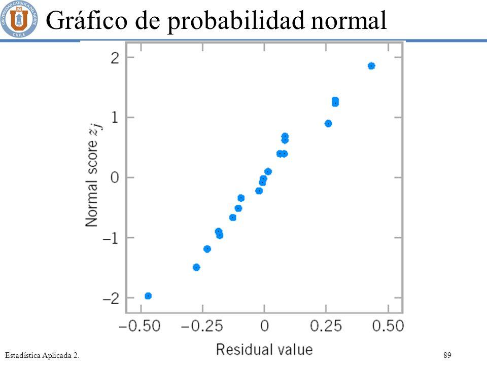 Gráfico de probabilidad normal