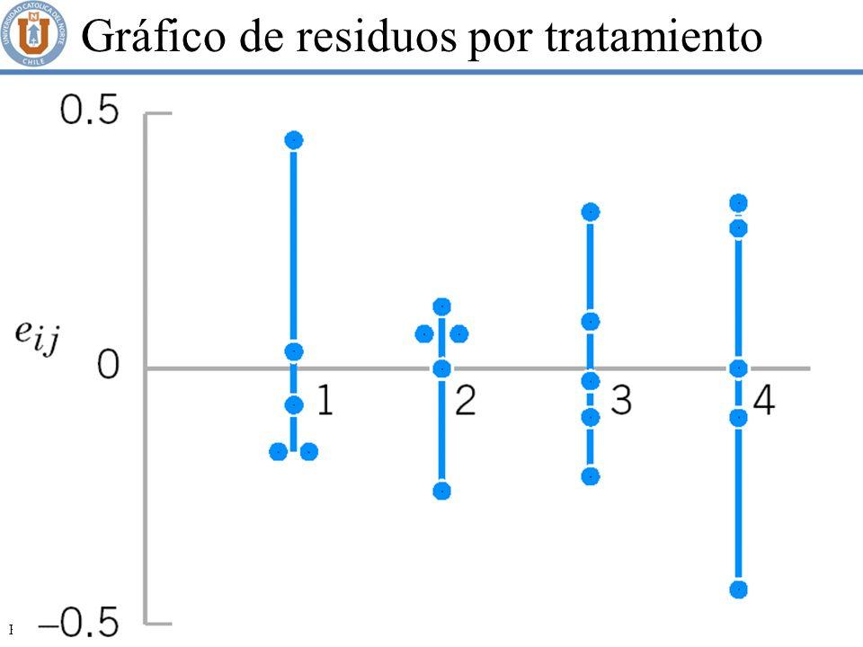 Gráfico de residuos por tratamiento