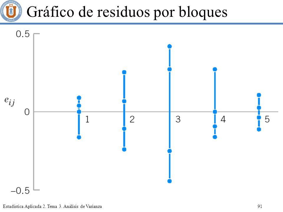 Gráfico de residuos por bloques