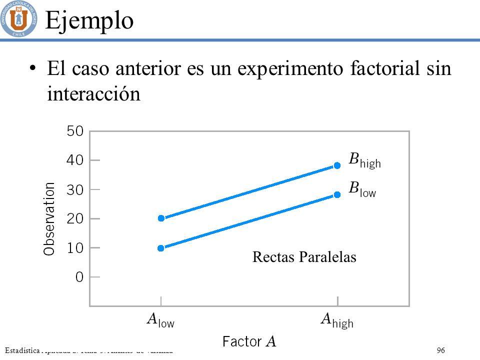 Ejemplo El caso anterior es un experimento factorial sin interacción