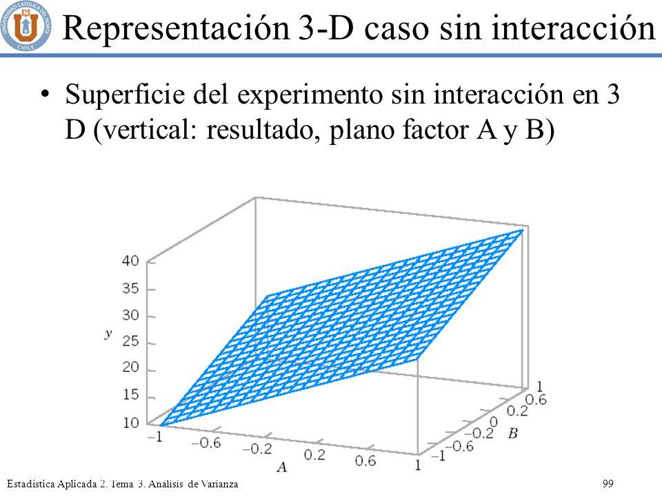 Representación 3-D caso sin interacción