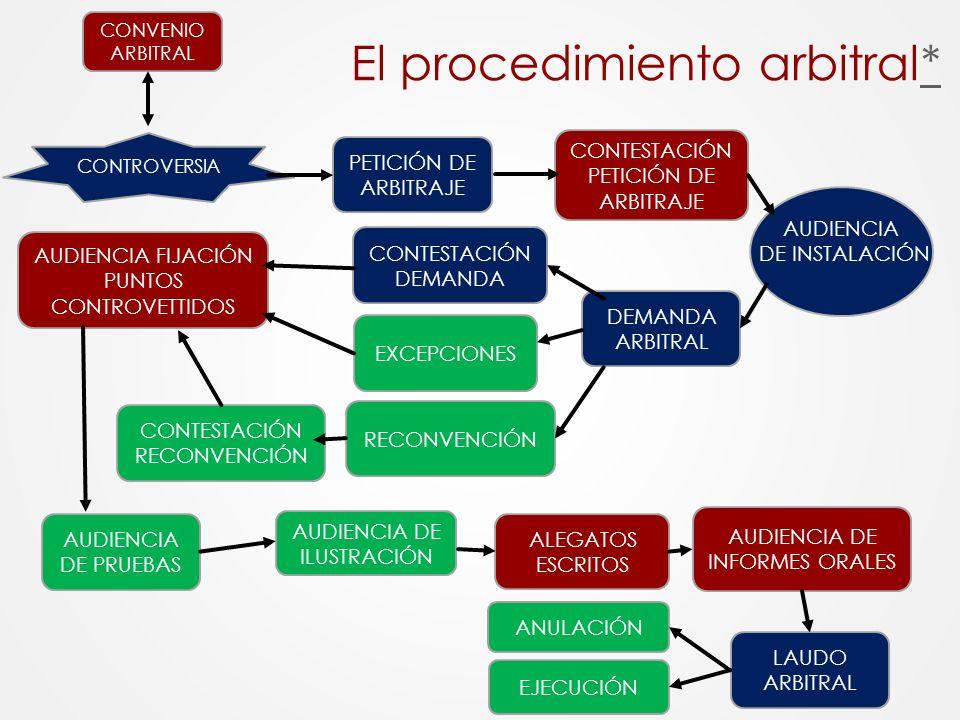 El procedimiento arbitral*