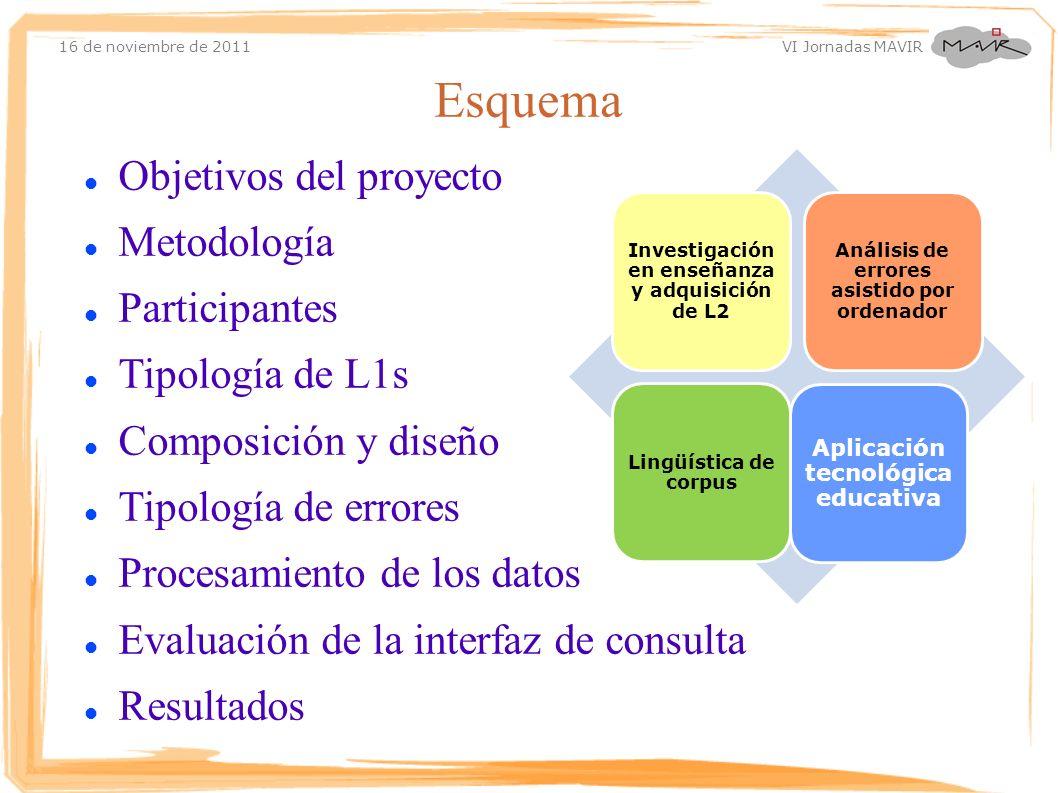 Esquema Objetivos del proyecto Metodología Participantes