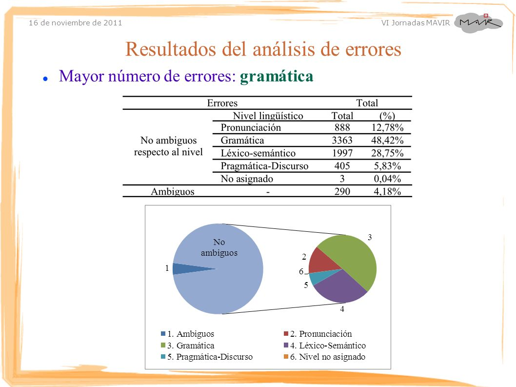 Resultados del análisis de errores