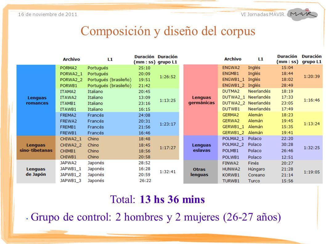 Composición y diseño del corpus