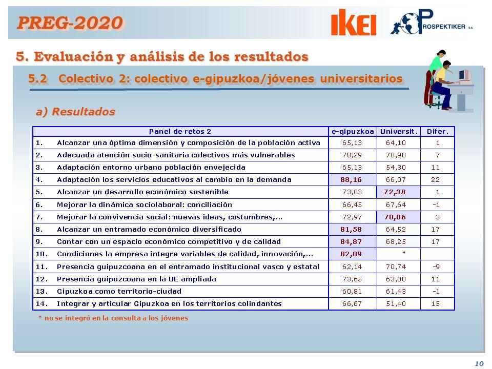 PREG-2020 5. Evaluación y análisis de los resultados