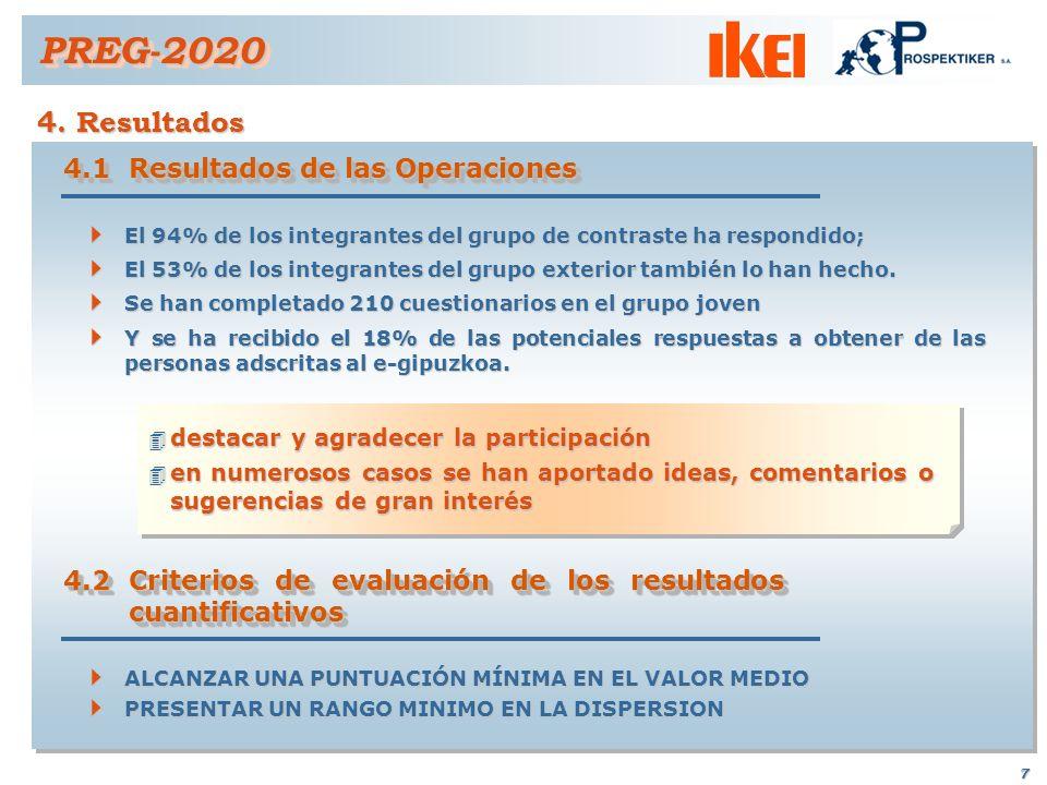 PREG-2020 4. Resultados 4.1 Resultados de las Operaciones