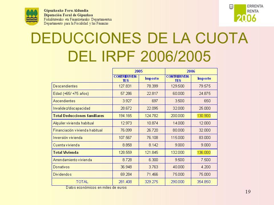 DEDUCCIONES DE LA CUOTA DEL IRPF 2006/2005