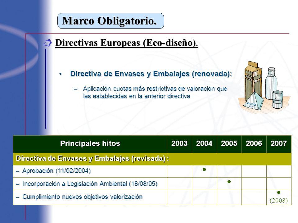 Marco Obligatorio.  Directivas Europeas (Eco-diseño).