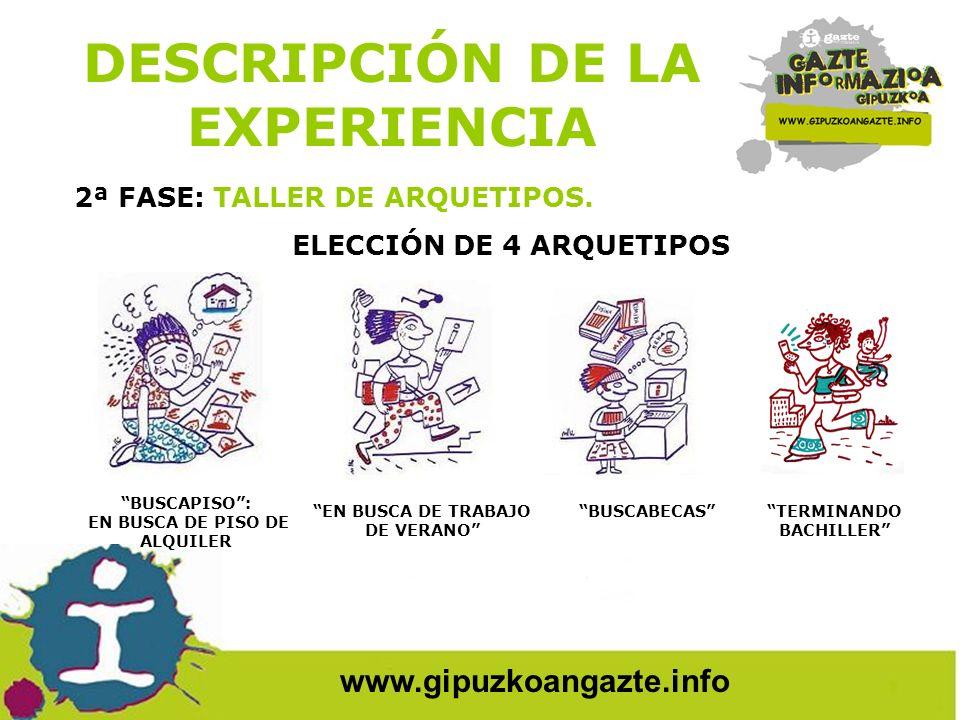 ELECCIÓN DE 4 ARQUETIPOS