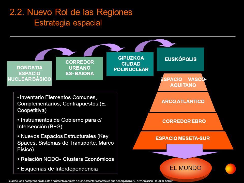 2.2. Nuevo Rol de las Regiones Estrategia espacial