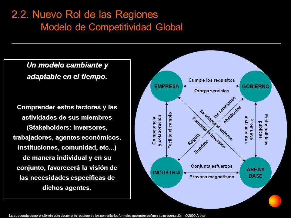2.2. Nuevo Rol de las Regiones Modelo de Competitividad Global