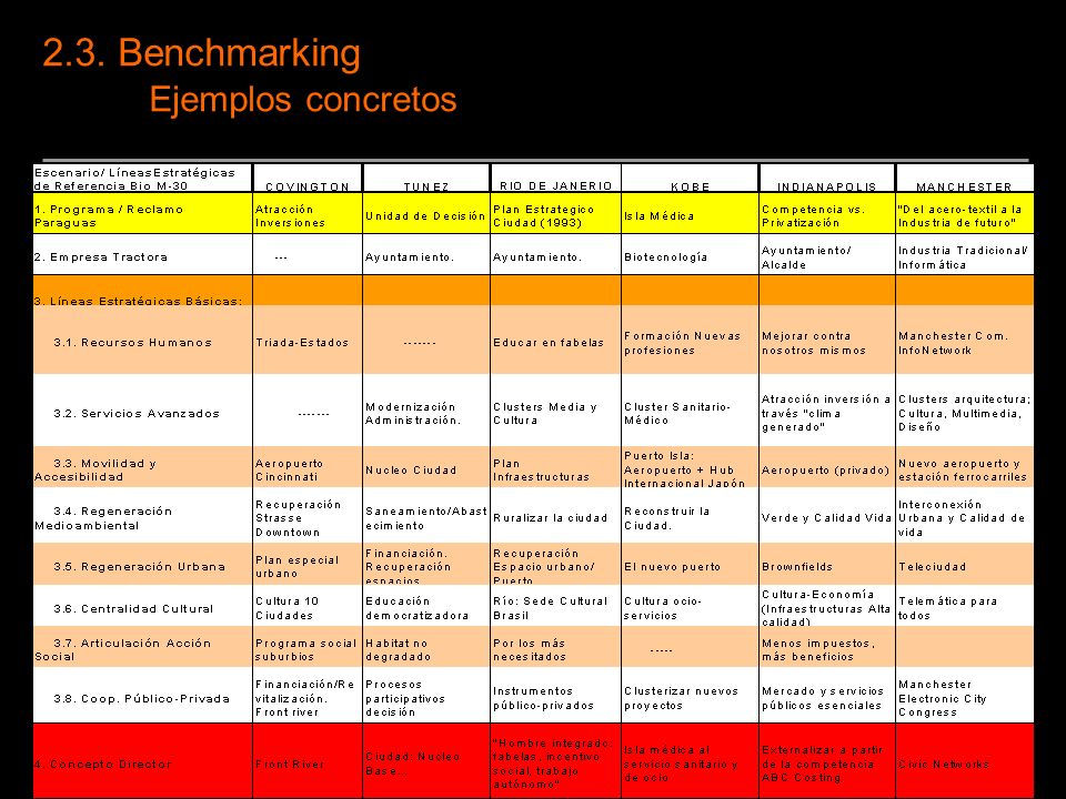 2.3. Benchmarking Ejemplos concretos