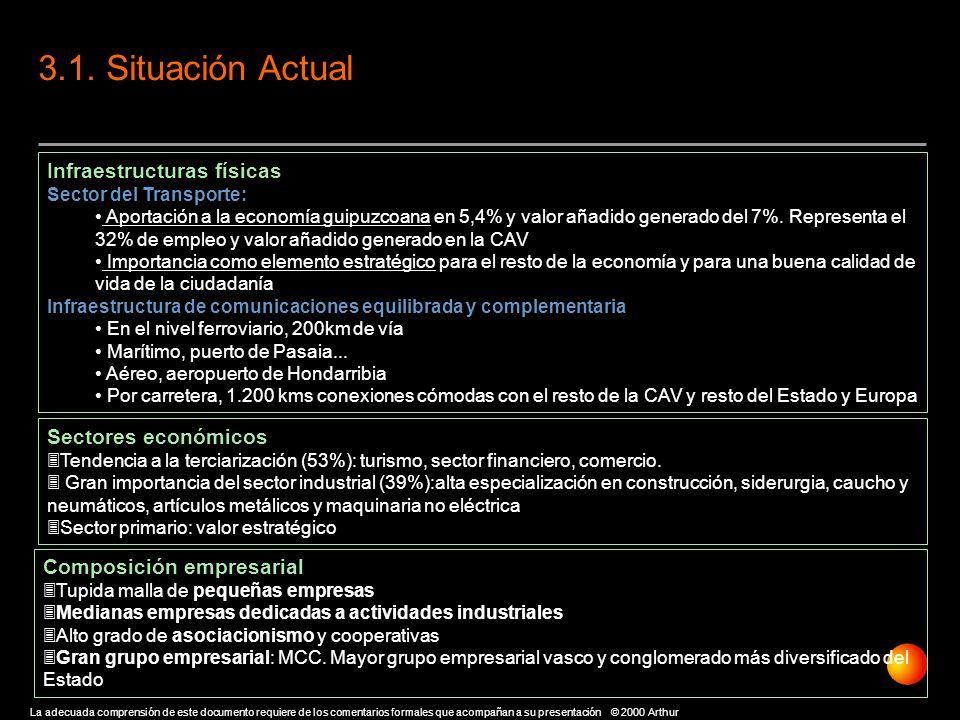 3.1. Situación Actual Infraestructuras físicas Sectores económicos