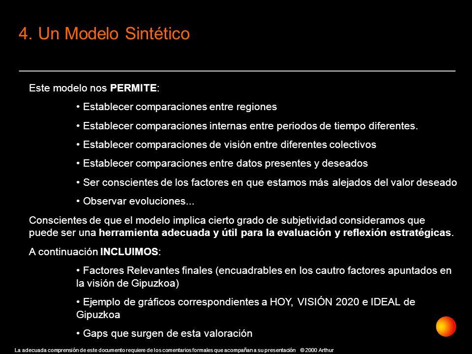 4. Un Modelo Sintético Este modelo nos PERMITE: