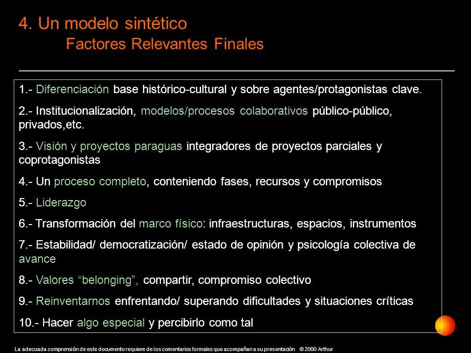 4. Un modelo sintético Factores Relevantes Finales