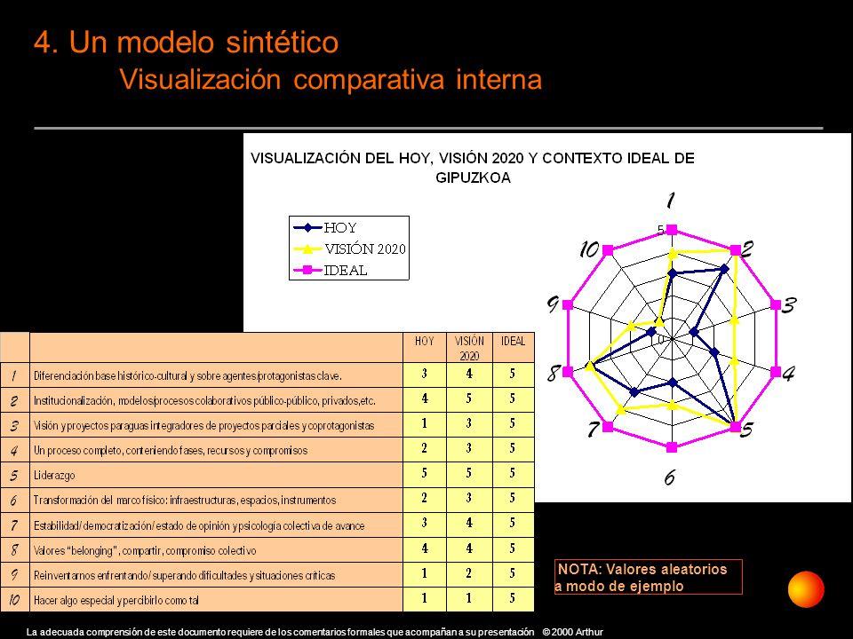 4. Un modelo sintético Visualización comparativa interna