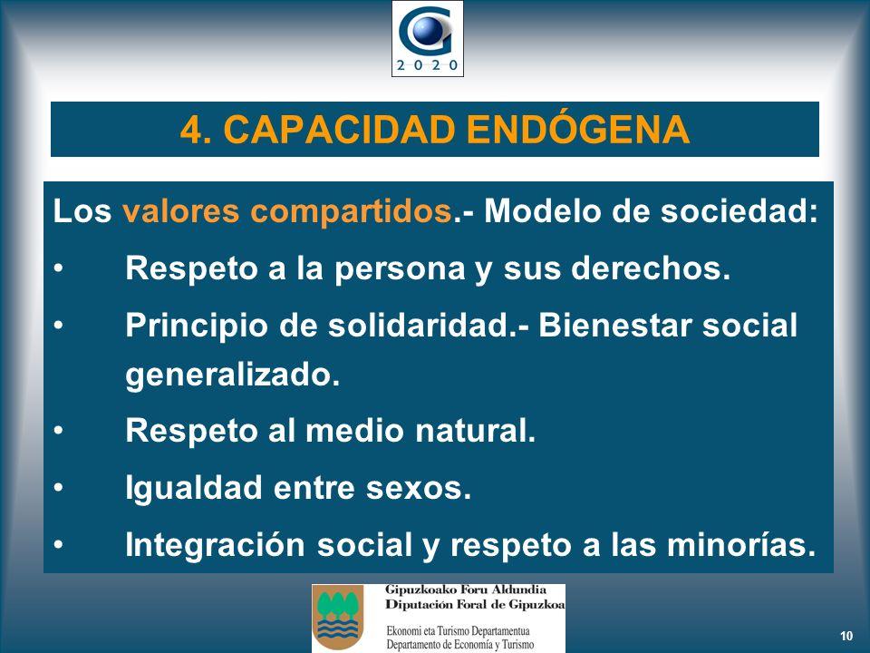 4. CAPACIDAD ENDÓGENA Los valores compartidos.- Modelo de sociedad: