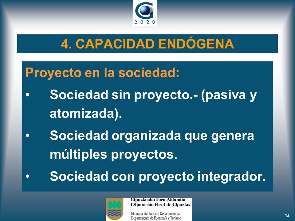 4. CAPACIDAD ENDÓGENA Proyecto en la sociedad: Sociedad sin proyecto.- (pasiva y atomizada). Sociedad organizada que genera múltiples proyectos.