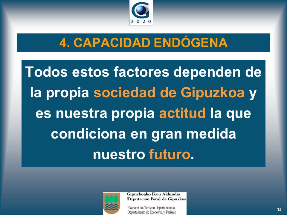 4. CAPACIDAD ENDÓGENA