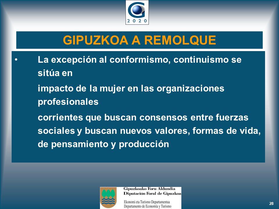 GIPUZKOA A REMOLQUE La excepción al conformismo, continuismo se sitúa en. impacto de la mujer en las organizaciones profesionales.