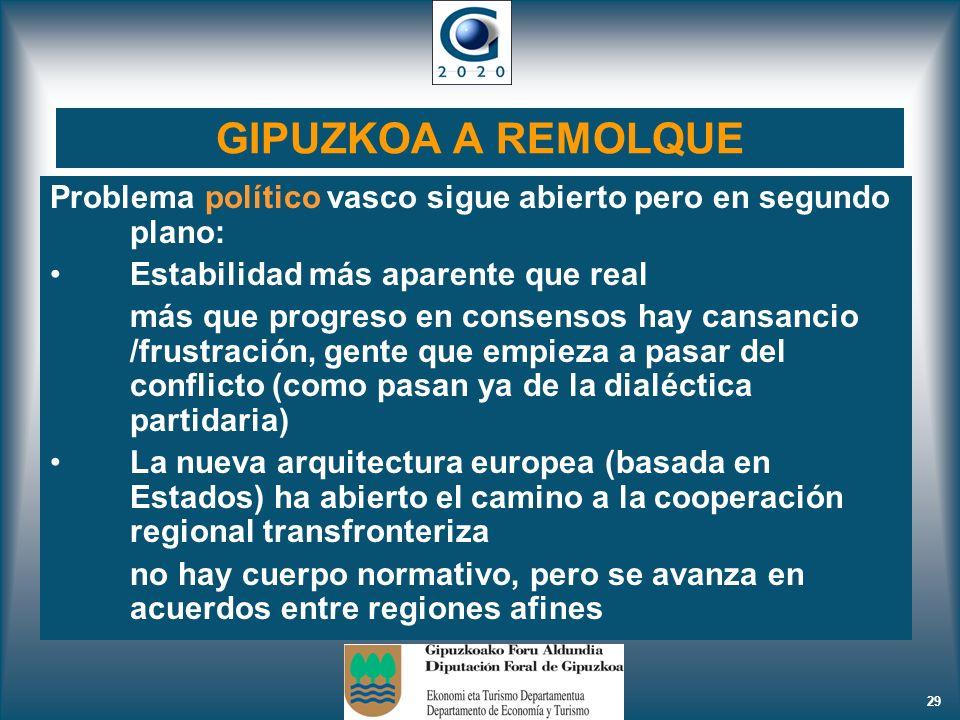 GIPUZKOA A REMOLQUE Problema político vasco sigue abierto pero en segundo plano: Estabilidad más aparente que real.