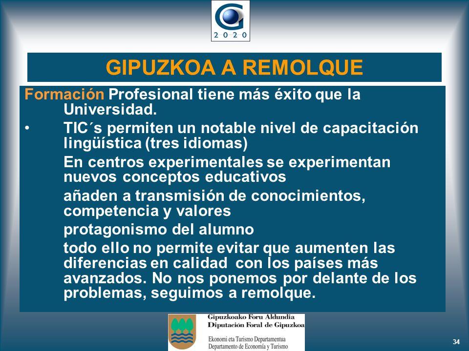 GIPUZKOA A REMOLQUE Formación Profesional tiene más éxito que la Universidad.