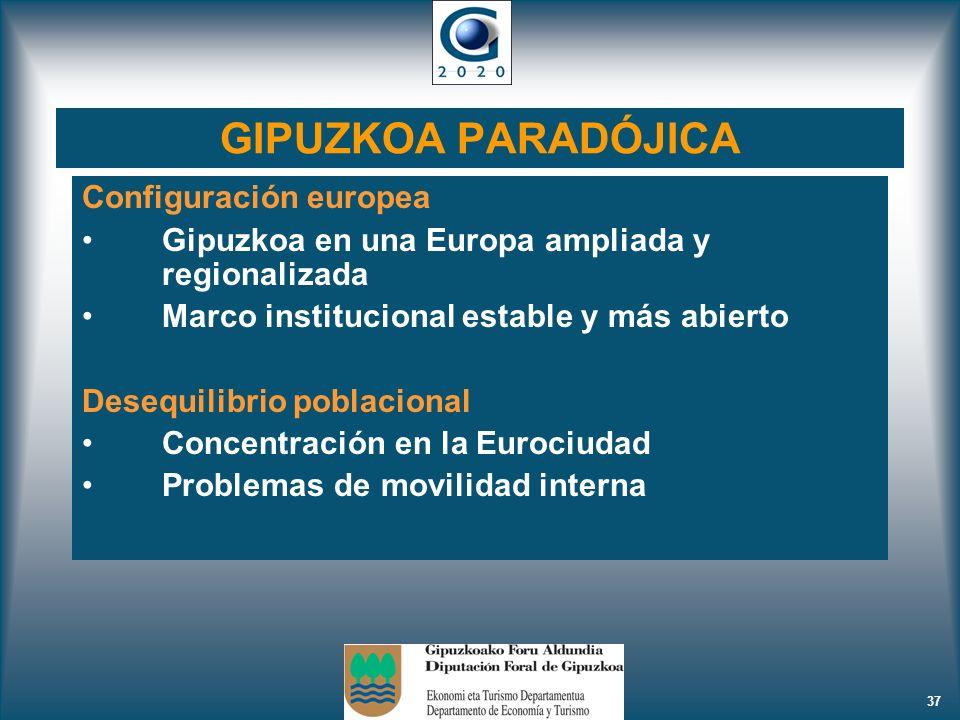 GIPUZKOA PARADÓJICA Configuración europea