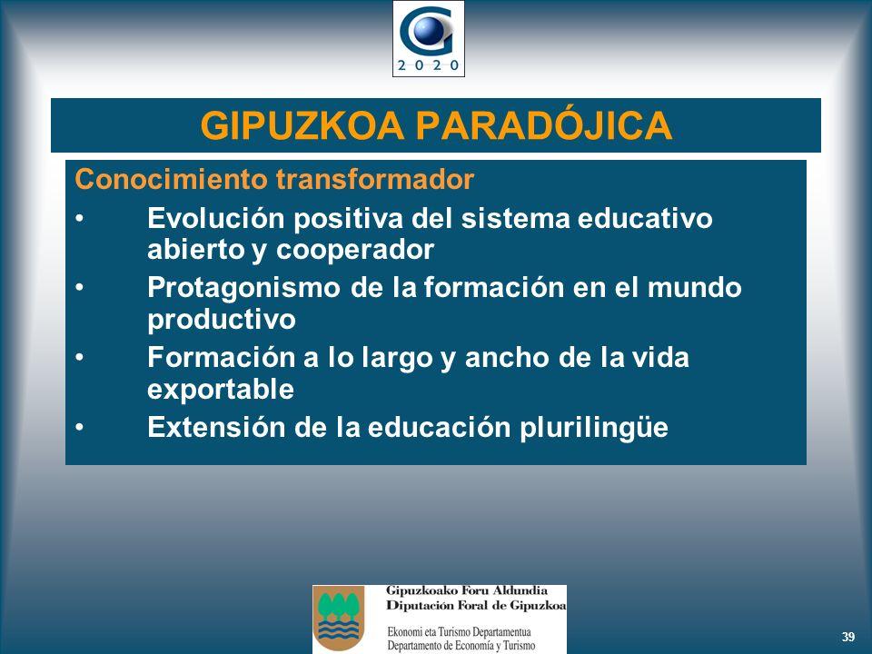 GIPUZKOA PARADÓJICA Conocimiento transformador
